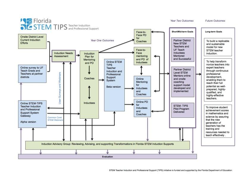 STEM TIPS Logic Model_6Sept12