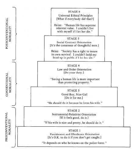 Kohlberg_Model_of_Moral_Development